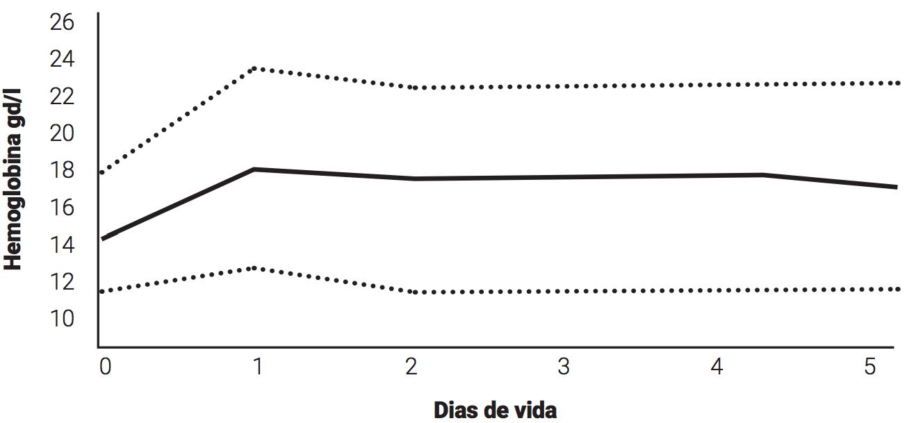 grafico-pg-211A