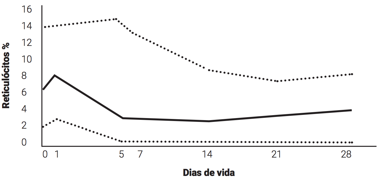grafico-pg-212A
